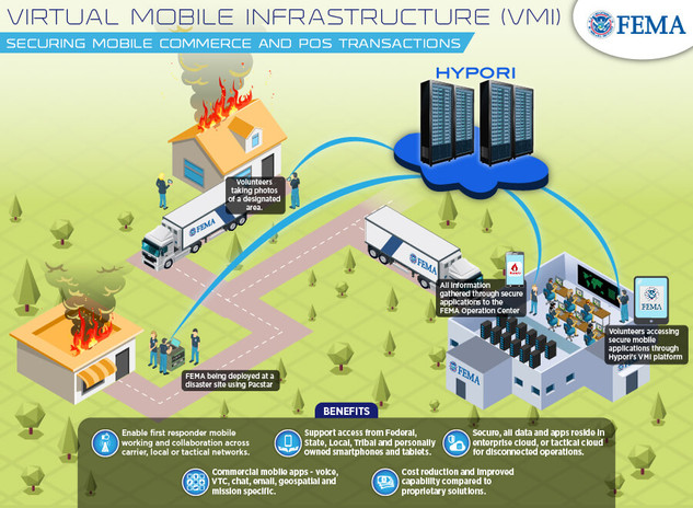 Virtual Mobile Infrastructure (VMI) Securing Mobile Commerce and POS Transactions