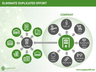 Smart Engagement Throughout your Supply Web