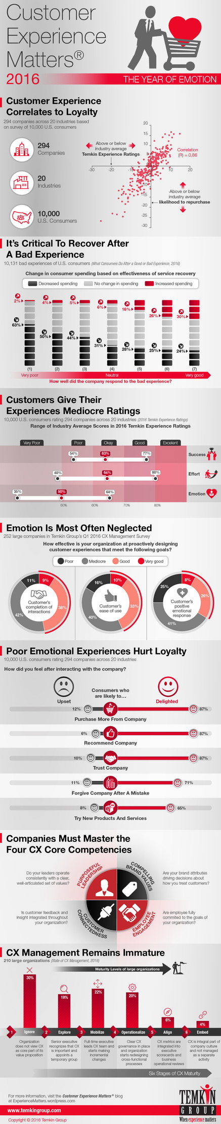 The Year of Emotion