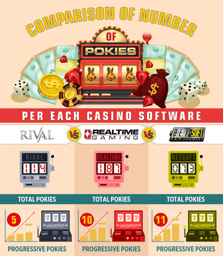 Comparison of Number of Pokies