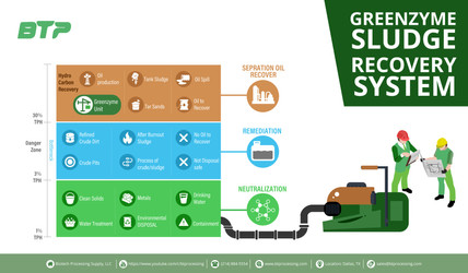 Greenzyme Sludge Recovery System