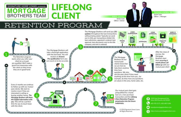 Mortgage Brothers Team Brochure