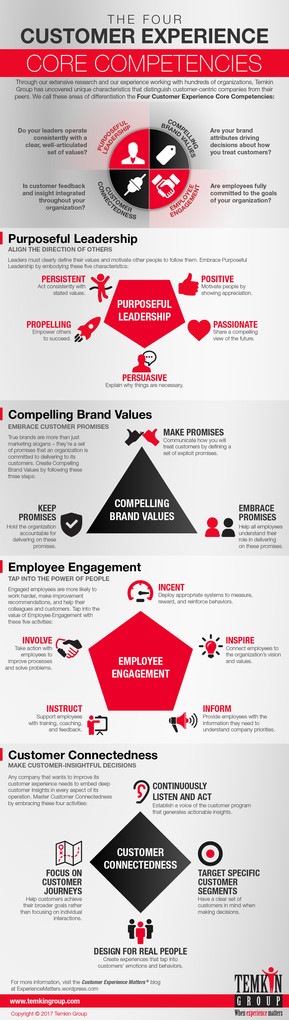 The Four Customer Experience Core Competencies