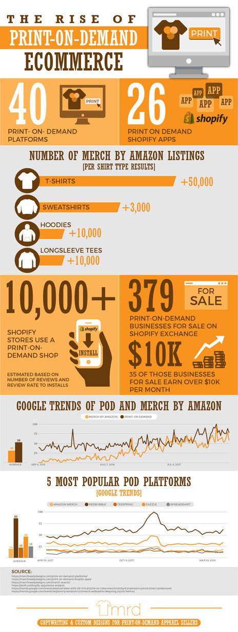The Rise Of Print On Demand Ecommerce