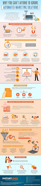 Why_You_Can't_Afford_to_Ignore_Automated_Marketing_Solutions_Infographic