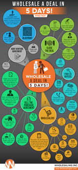 Wholesale A Deal in 5 Days