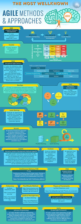 The Most Well Known Agile Methods & Approaches Infographic