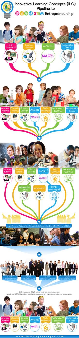 Innovative Learning Concepts (ILC) Pipeline To Stem Enterpreneurship