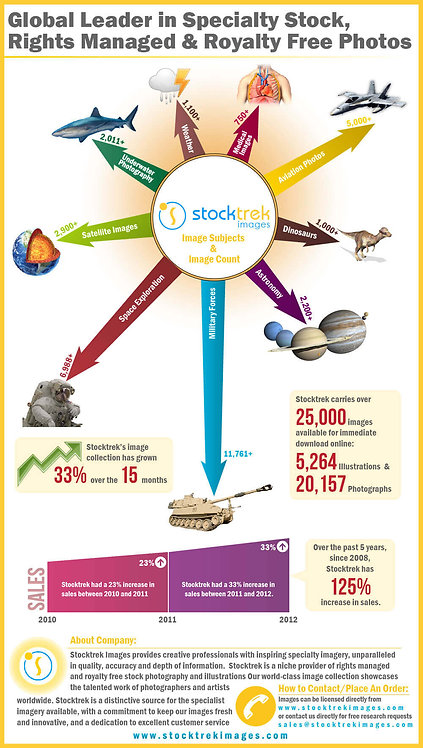 Global Leader In Specialty Stock, Rights Managed & Royalty Free Photos Infograph