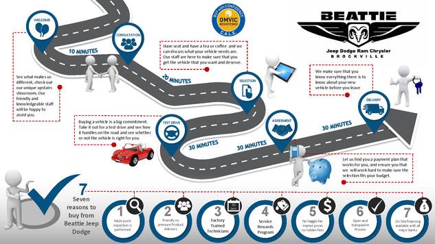 Beattie map Process Map