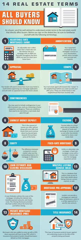 14 Real estate terms All Buyers Should Know