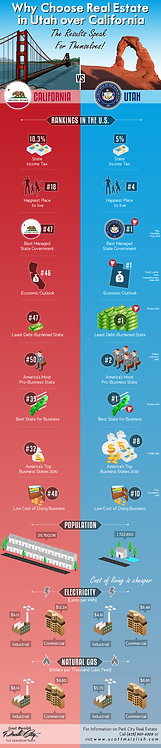 Why Choose Real Estate in Utah over California Infographic
