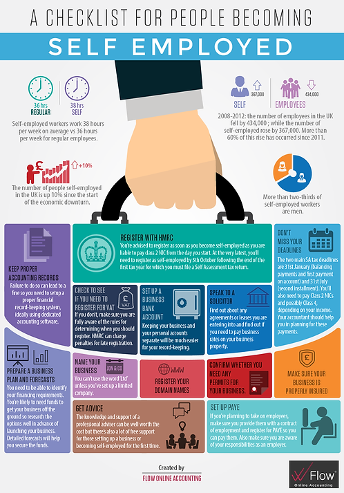 A Checklist for People Becoming Self Employed Infographic