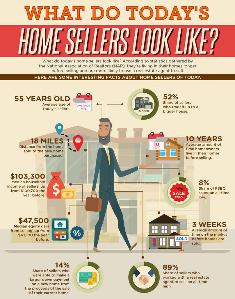 What do Today's Home Sellers Look Like