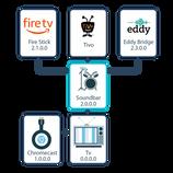 Network Diagram-CEC Messages Setup