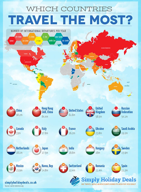 Which Countries Travel the Most Infographic