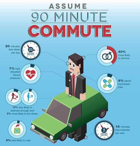 Assume 90 Minute Commute Infographic