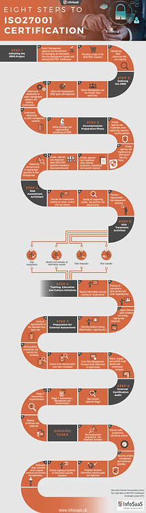 Eight Steps To Iso27001 Certification Infographic