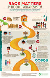 Race Matters in The Child Welfare System