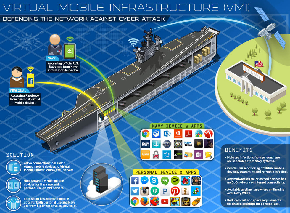 Virtual Mobile Infrastructure (VMI) Defending the Network Against Cyber Attack