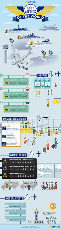 Best Airports of the World Infographic