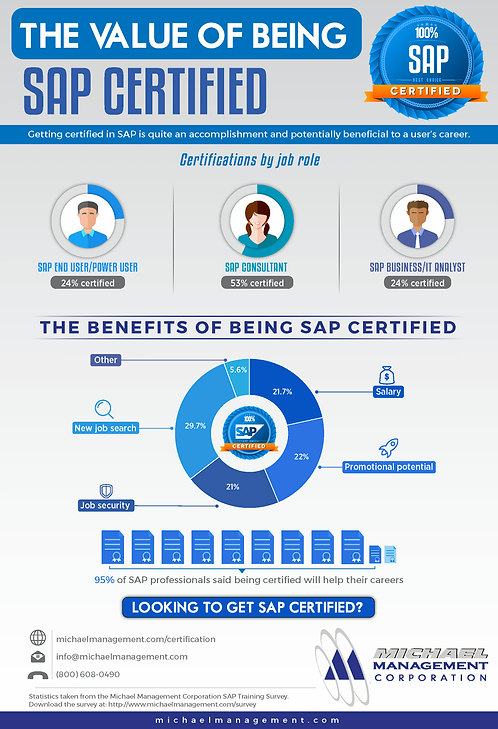 The Value of Being SAP Certified Infographic