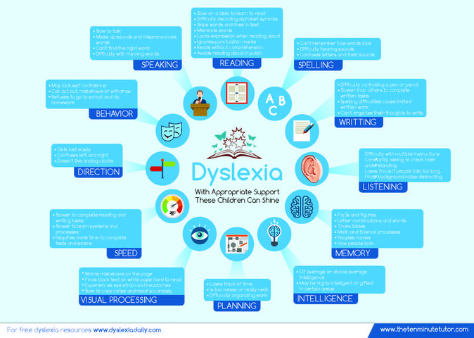 Dyslexia with Appropriate Support These Children Can Shine Brochures