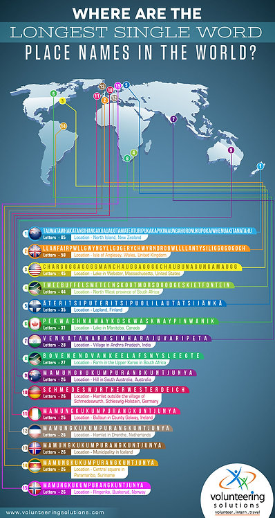 Where Are the Longest Single Word Place Names in The World Infographic