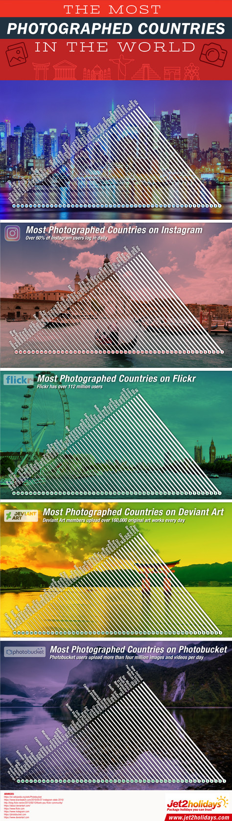 The Most Photographed Countries in The World