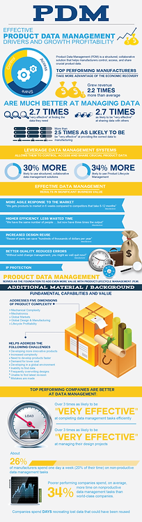 PDM Effective Product Data Management Infographic