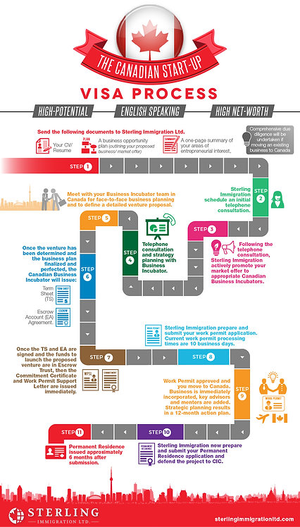 The Canadian Start-Up Visa Process Infographic