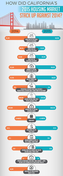 How_Did_California's_2015_Housing_Market_Stack_Up_Against_2014_Infographic