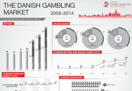 The Danish Gambling Market Infographic