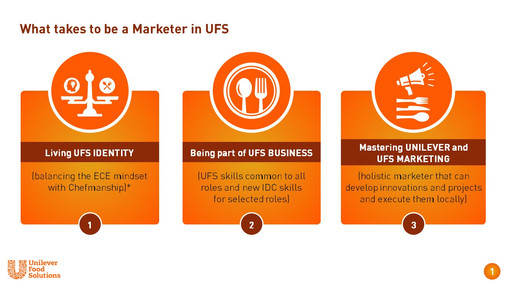 What takes to be a Marketer in UFS-Unilever