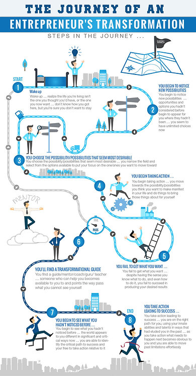 The_Journey_of_an_Entrepreneur's_Transformation_Infographic