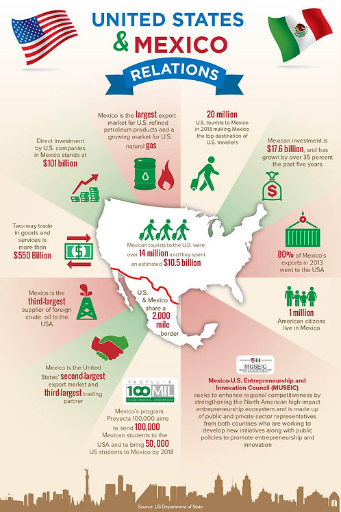 United States & Mexico Relations Infographic