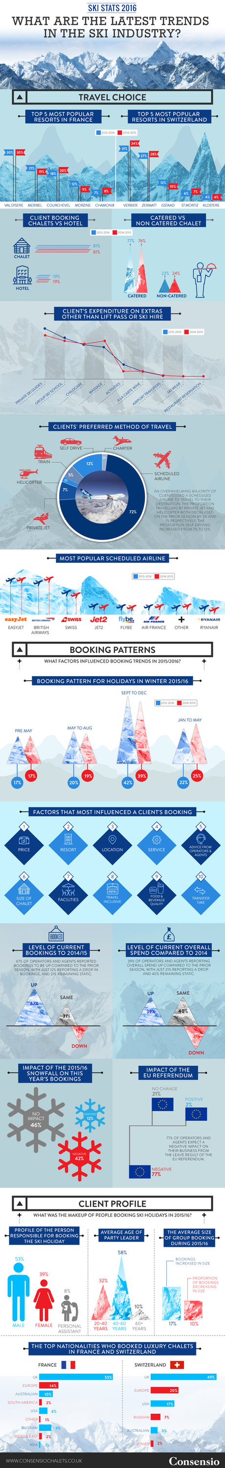 Ski Stats 2016 What Are the Latest Trends in the Ski Industry