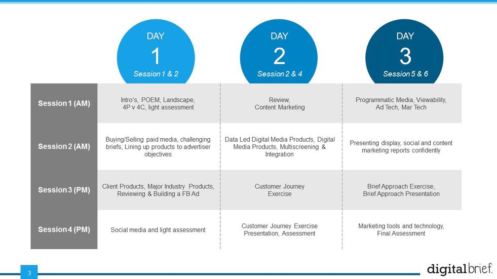 Digital Marketing & Media Essentials (3)