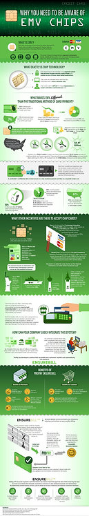 Why You Need To Be Aware Of EMV Chips Infographic