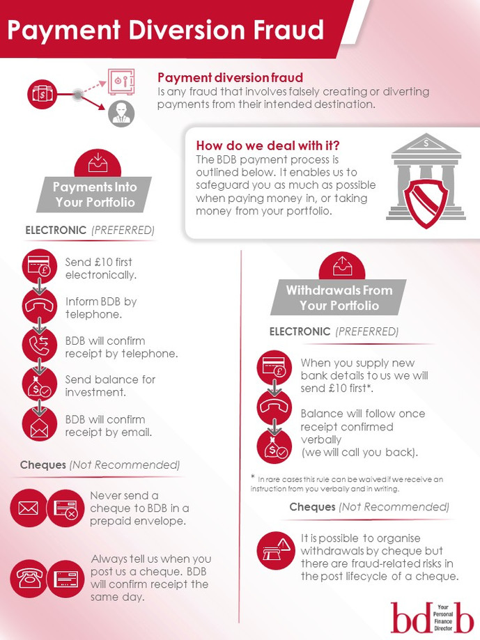 Payment Diversion Fraud infographic