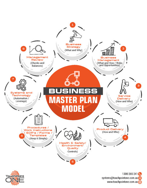 Business Management Blue Print