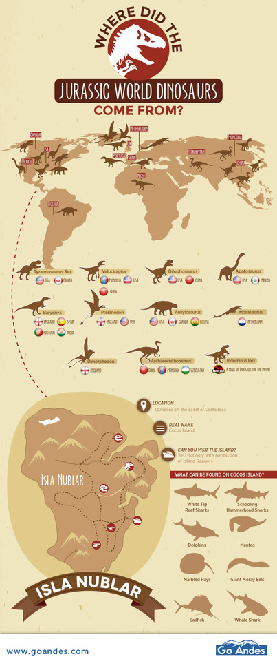 Where Did the Jurassic World Dinosaurs Come From?
