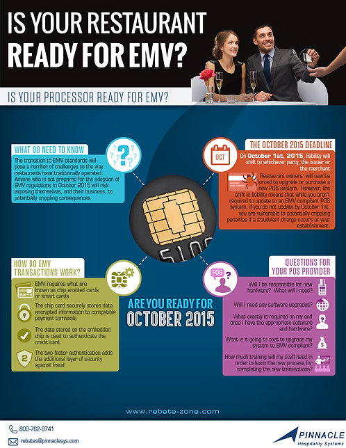 Is Your Restaurant Ready for EMV Infographic