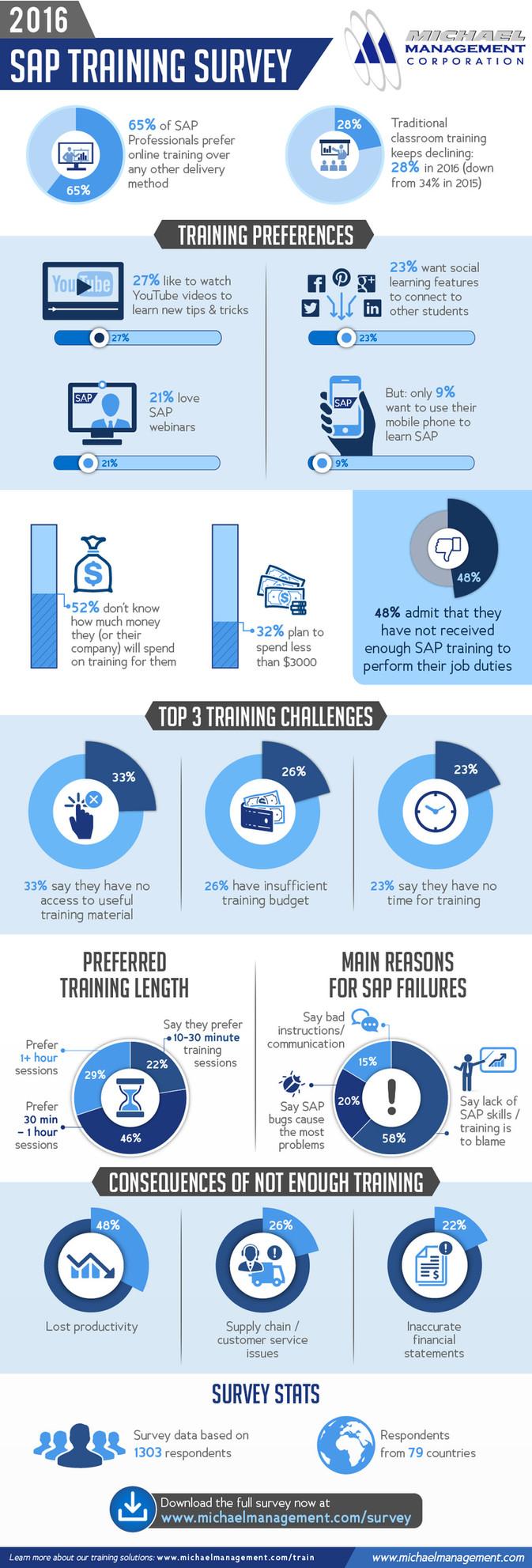 2016 SAP Training Survey