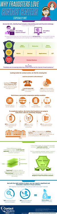 Why Fraudasters Loves Contact Centers Infographic