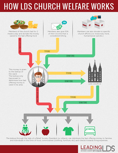 How LDS Church Welfare Works Infographic