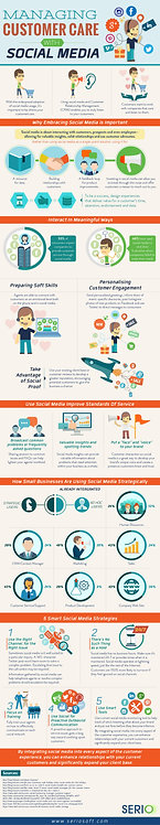 Managing Customer Care with Social Media Infographics.