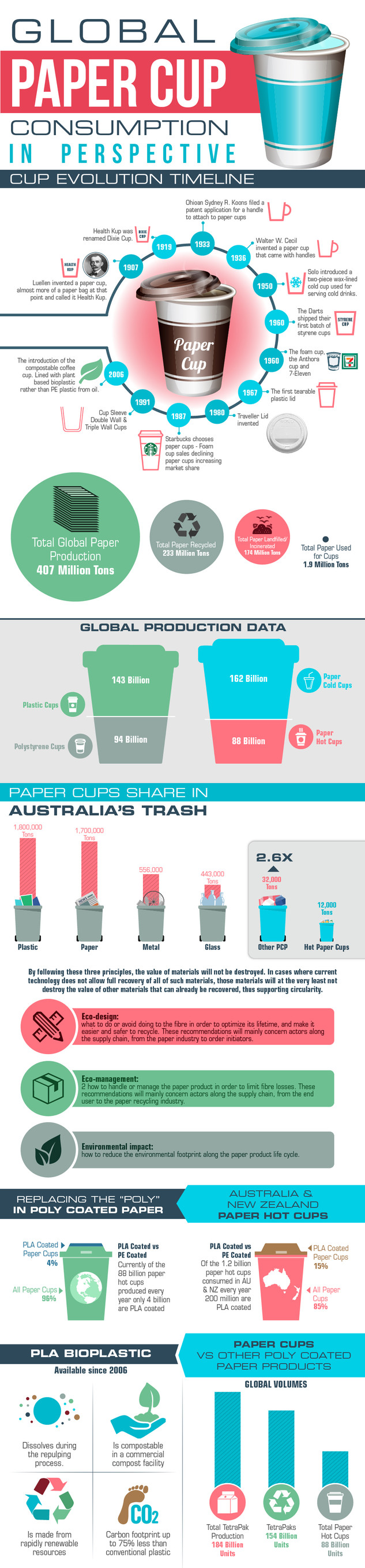 Global Paper Cup Consumption in Perspective