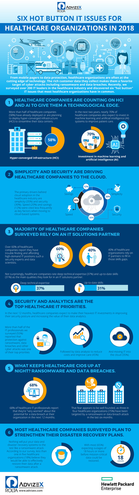 Six Hot Button IT Issues for Healthcare Organizations in 2018