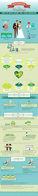 Financial Planning for Weddings Infographic